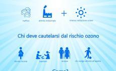 Allarme caldo: in Veneto superati i limiti di ozono